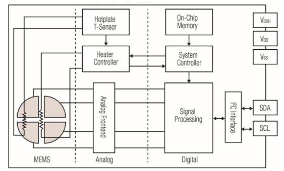 SGPC3空气质量VOC传感器