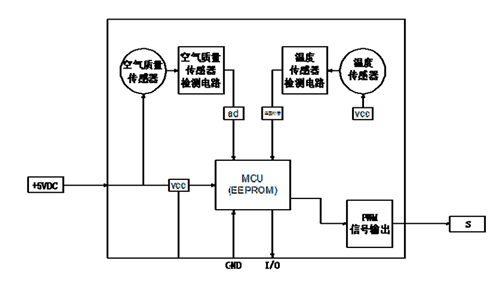 AQH01-10车规级VOC传感器
