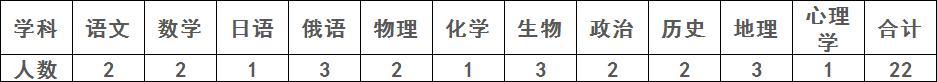 【周口招教】扶沟县县直高级中学2021年教师招聘公告(即日起报名)