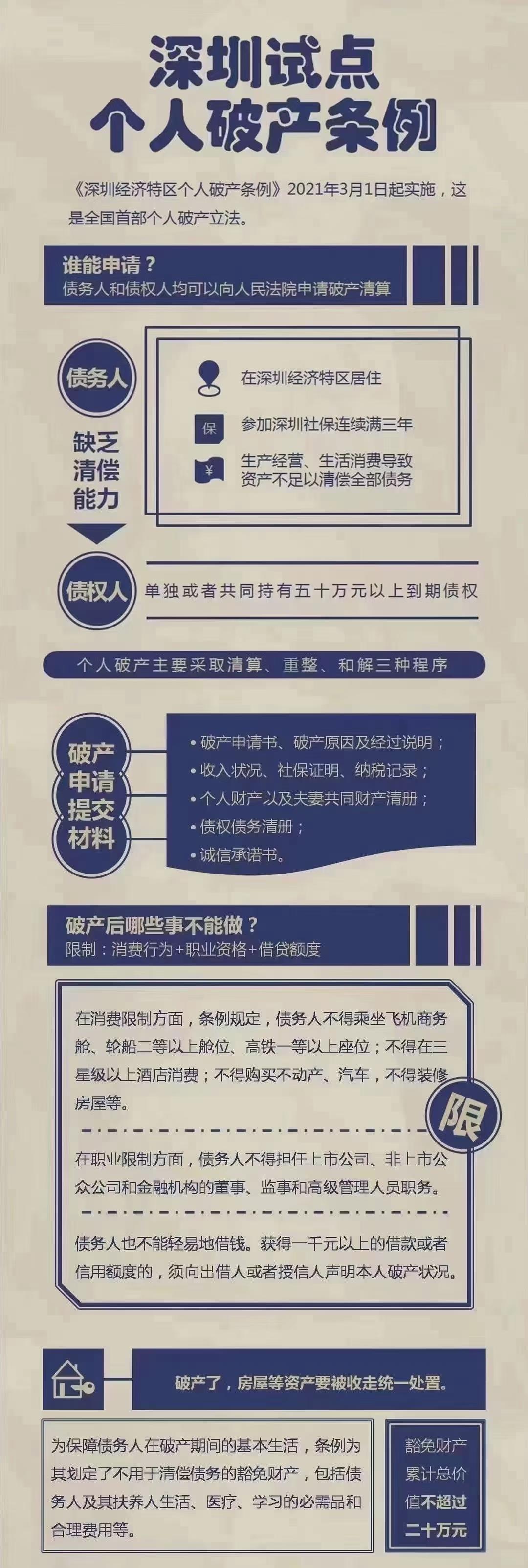 《深圳经济特区个人破产条例》2021年3月1日起实施