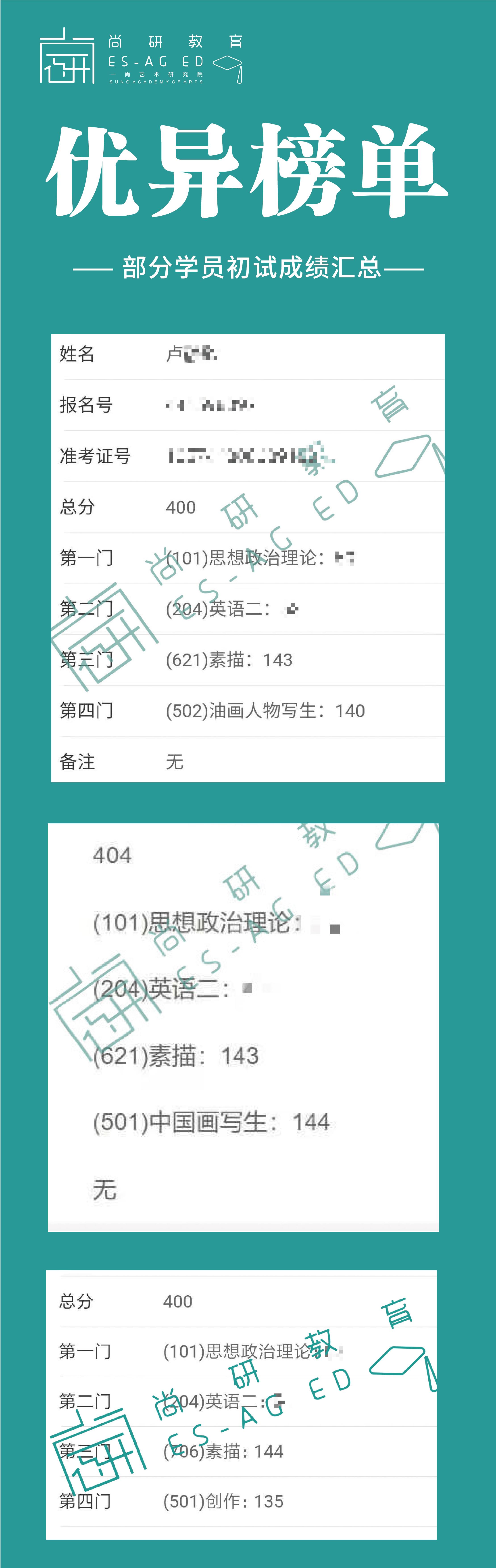 喜报!21届尚研学子高分成绩扎堆!!!