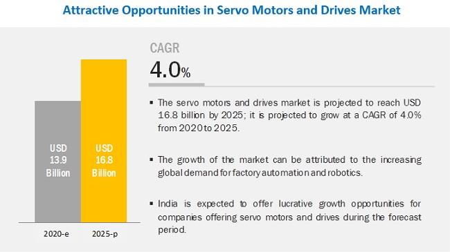 2025年伺服電機和驅動器的市場將達到168億美元