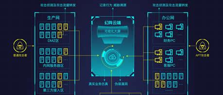 携手默安科技 国产平台完成幻阵高级威胁系统检测