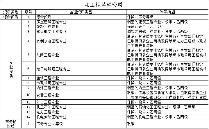 重磅!住建部发文:资质审批权下放扩大到15个省(区、市)!