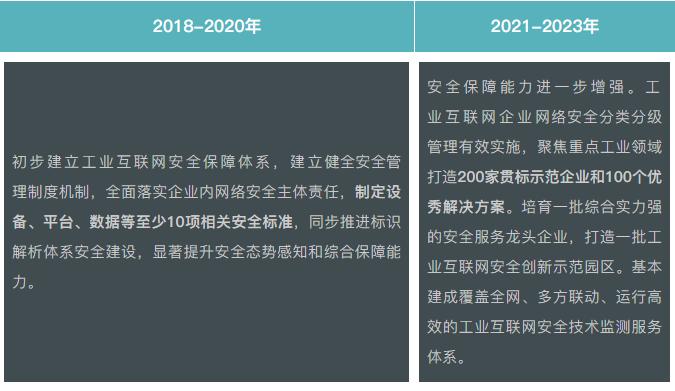 《工业互联网行动计划》新旧对比,揭秘工业互联未来3年新格局!
