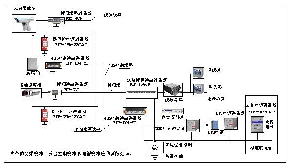 监控系统防雷方案