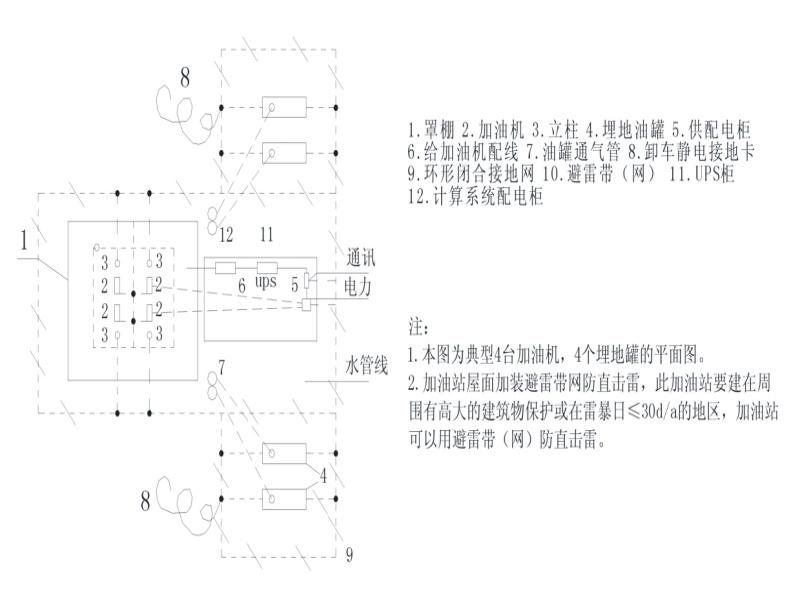 加油站加气站防雷设计方案