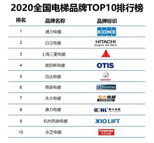 权威2020年中国十大电梯品牌排行,通力、三菱、永大电梯等