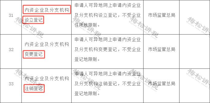 国家通知!营业执照大变!4月1日起,经营范围+企业名称+新公司记账报税新规!