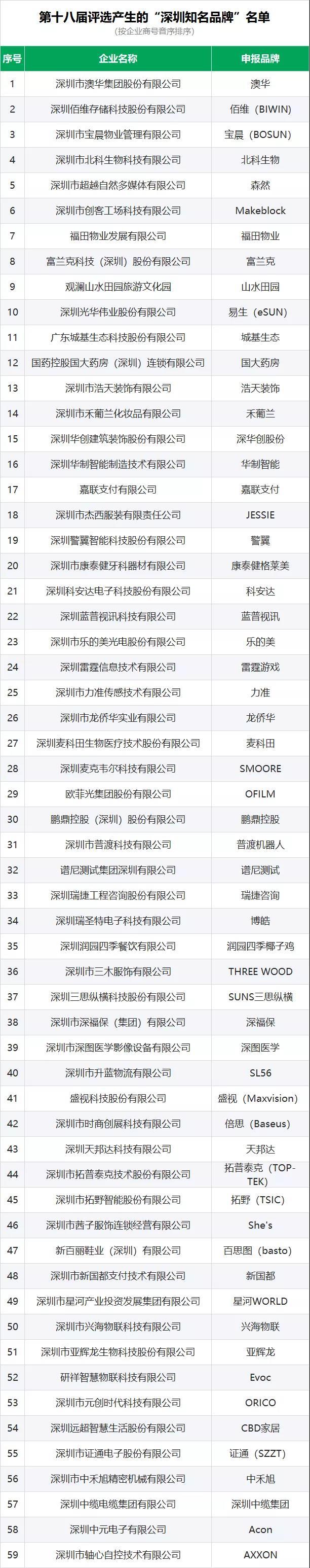 城基生态 喜获第十八届深圳知名品牌殊荣