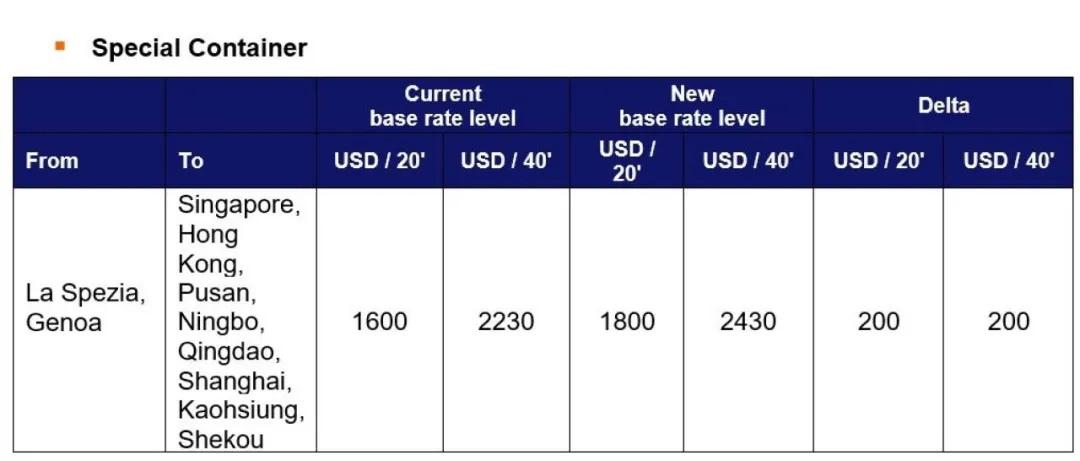 运价刚小幅回落,各大船公司开始调整运价及各种附加费,4月起运价又要涨了!!