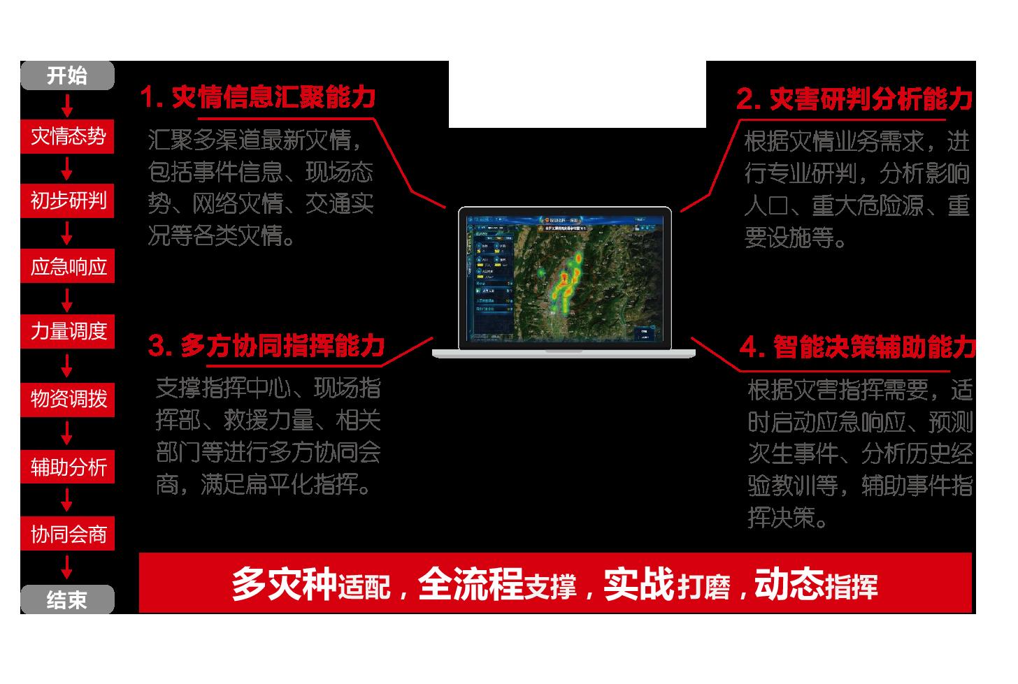 應急實戰指揮平臺(應急指揮一張圖)