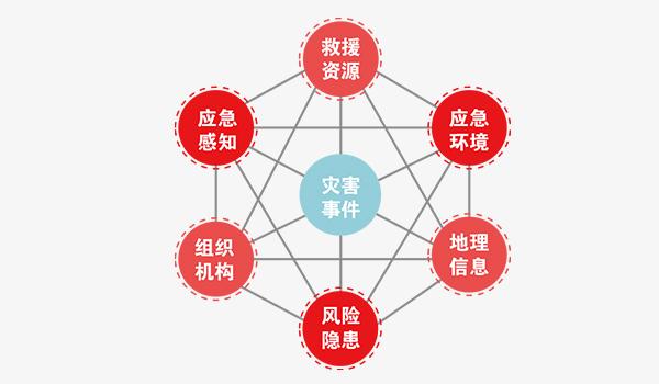 應急管理大數據平臺