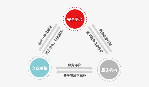 工業安全云服務平臺
