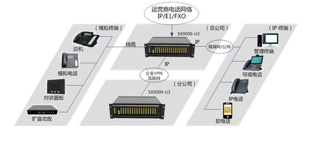 SX9000 U3