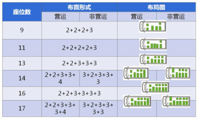 福田图雅诺9座17座小客车