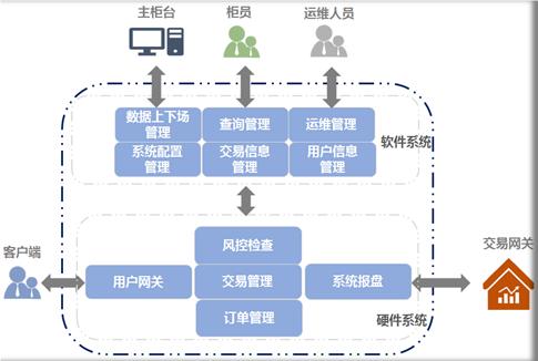 华云FPGA极速交易系统
