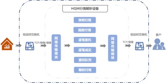 华云FPGA极速行情系统