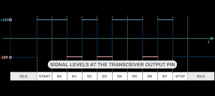 串行通信协议-第三部分:RS-232