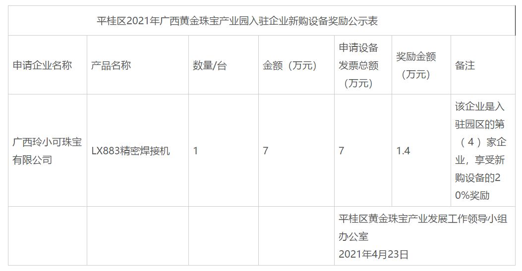 贺州市平桂区2021年广西黄金珠宝产业园企业新购设备奖励情况公示