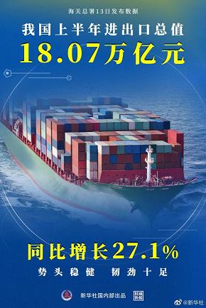 我国上半年进出口总值18.07万亿元