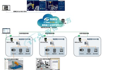 工业互联网实训中心