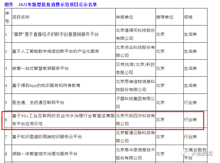 """好消息!天拓四方入围工信部""""2021年新型信息消费示范项目名单"""""""