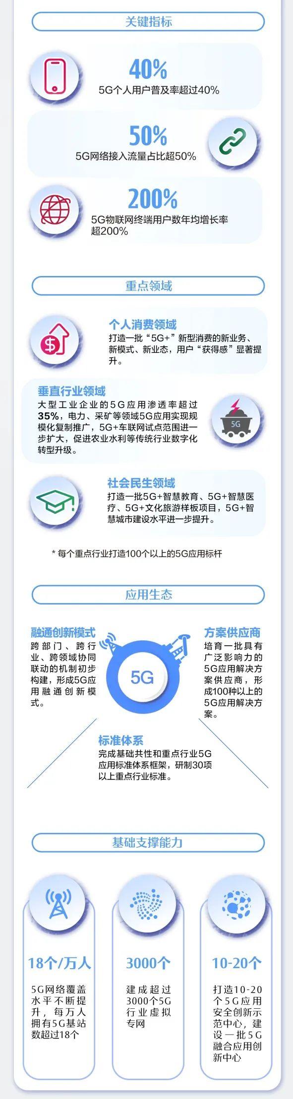 """一图读懂丨《5G应用""""扬帆""""行动计划(2021-2023年)》"""