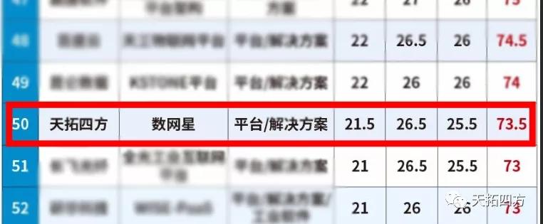 """天拓四方入围""""2021年工业互联网先锋榜TOP100""""及""""5.17世界电信日-加速数字化转型优秀产品技术方案推荐"""""""