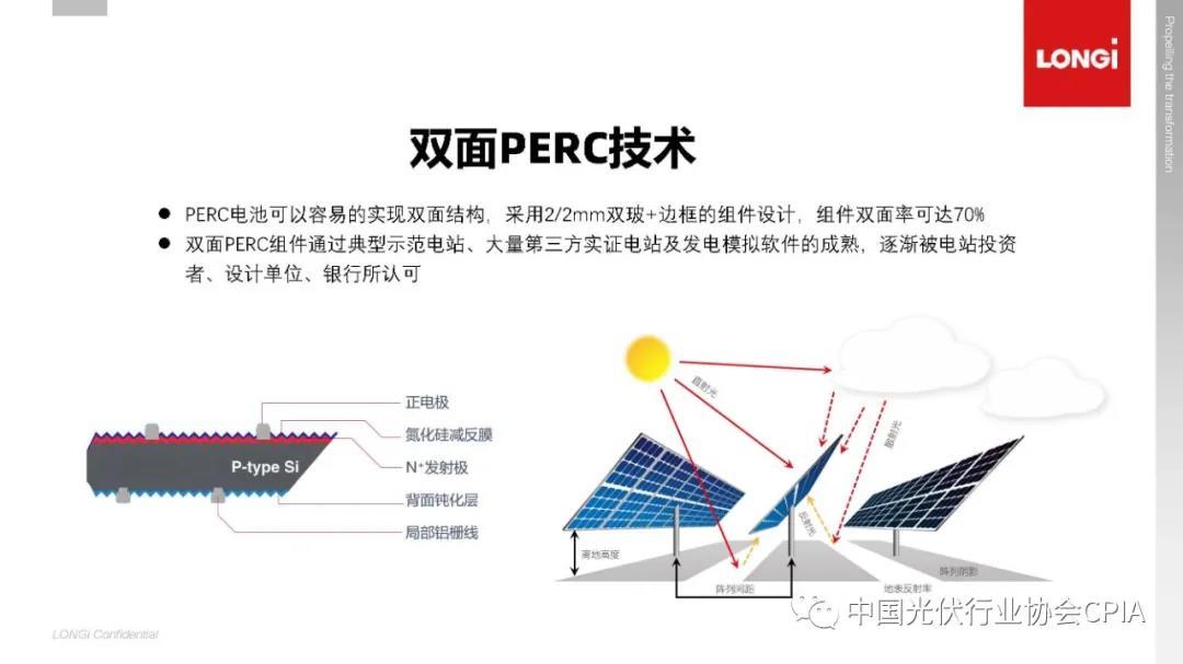 一文看懂光伏电池技术路线演化