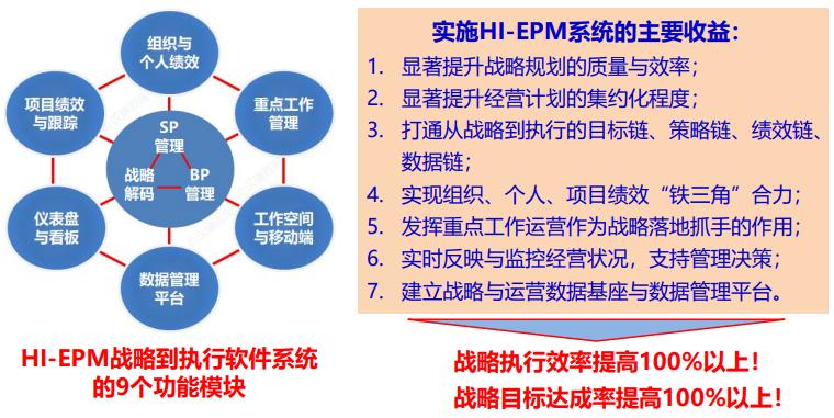 HI-EPM全面绩效管理