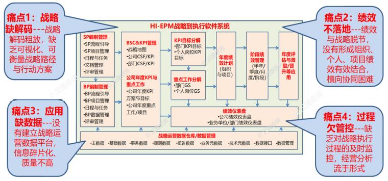 汉捷EPM战略运营IT平台