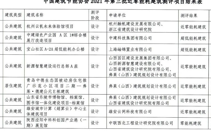官方认证! 弗莱集团主导三项建筑项目成功通过中国建筑节能协会近零能耗建筑测评