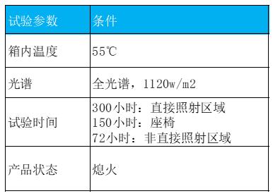 环境适应性与可靠性(连载)-气候环境2