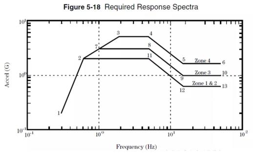 环境适应性与可靠性(连载)-机械力学类试验