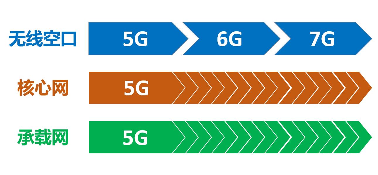 到底該如何看待5G?