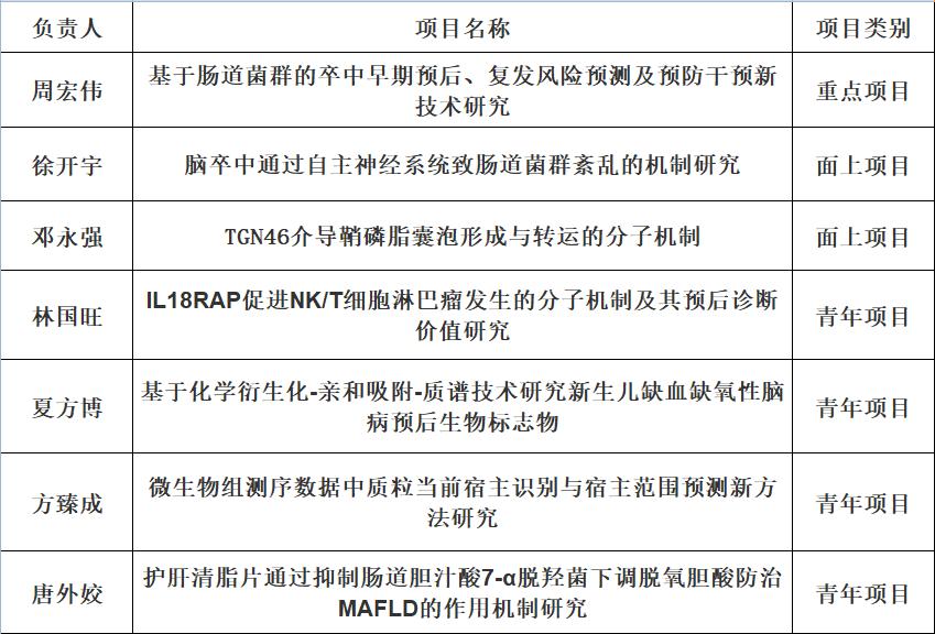 珠江检验2021年国自然再创佳绩