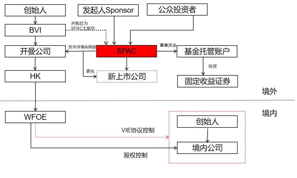 SPAC IPO,中国企业和投资人你准备好了吗?