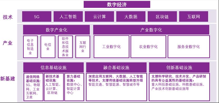中国数字经济和新基建框架路线图研究及启迪科技成果转化实践