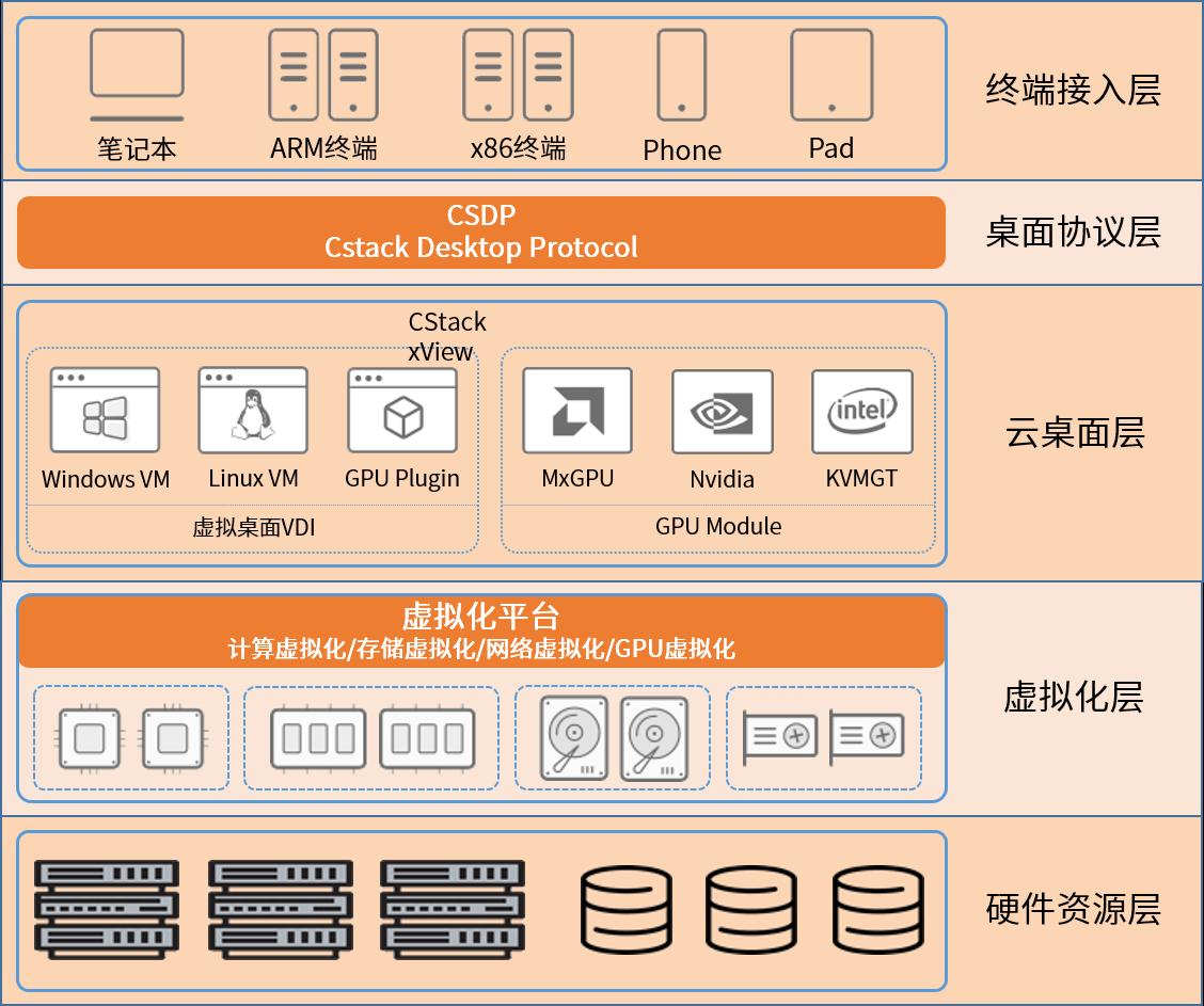 兆芯携手酷栈 推出可搭配GPU资源的云桌面解决方案
