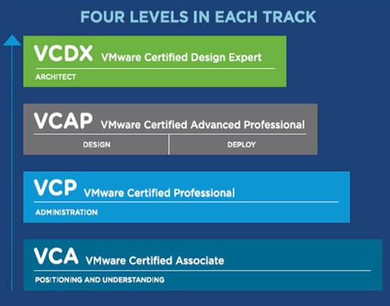 VMware認證 2018年你必須知道的新變化
