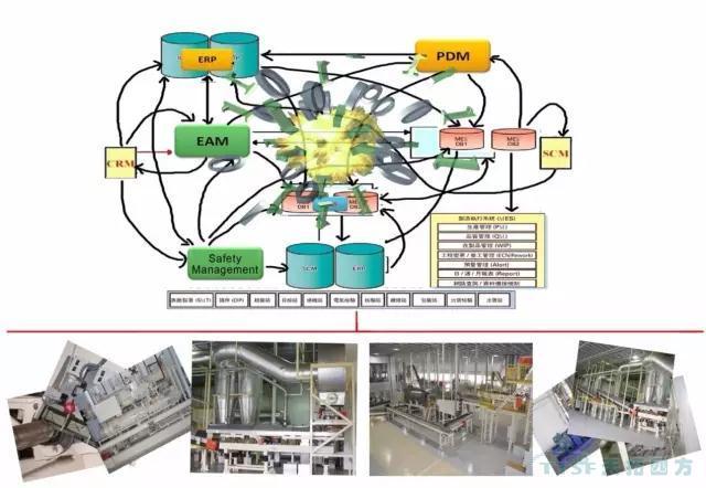 如何应用三维可视化技术解决制造企业的发展问题