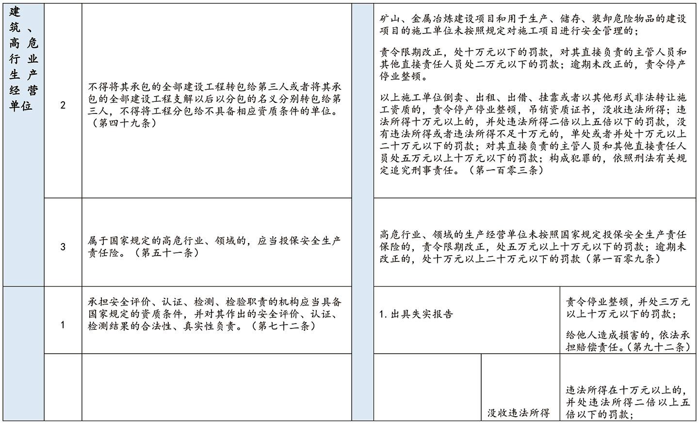企业安全生产合规风险提示系列二:9月1日起,这些合规义务与生产经营单位有关