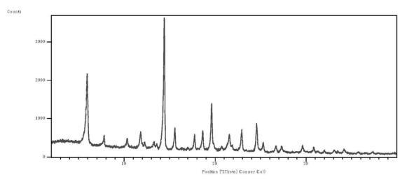 药物晶型专利创新——左旋米那普仑盐酸盐新晶型