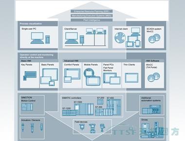 Siemens 西门子HMI人机界面这些设计注意事项你知道多少?
