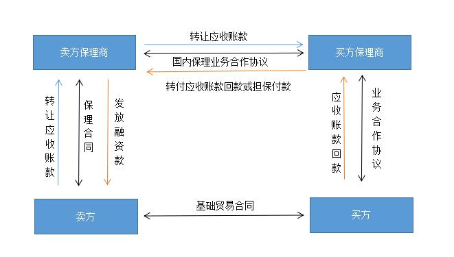 商业银行国内双保理业务解构