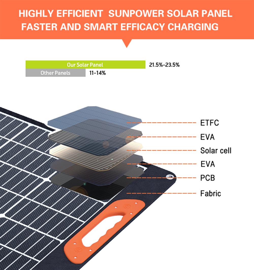 Folding Solar Panels 200W