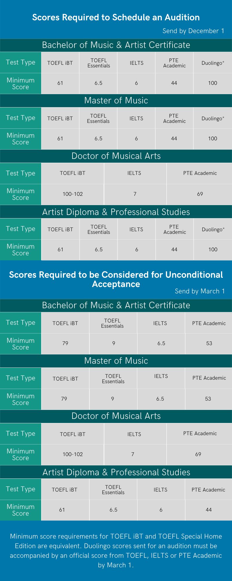2022年秋季美国克利夫兰音乐学院招生简章