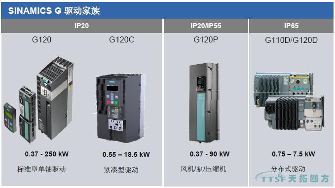 Siemens 西门子 SINAMICS G120变频器的主要用途和优势有哪些