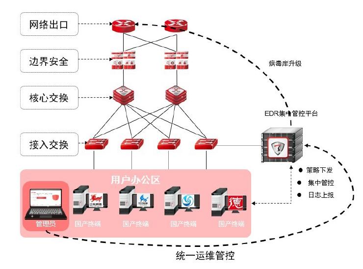 基于兆芯CPU的天融信终端威胁防御系统
